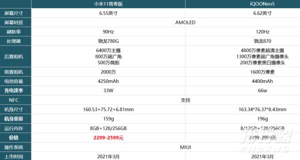 小米11青春版和iqooneo5哪款值得入手_參數配置對比