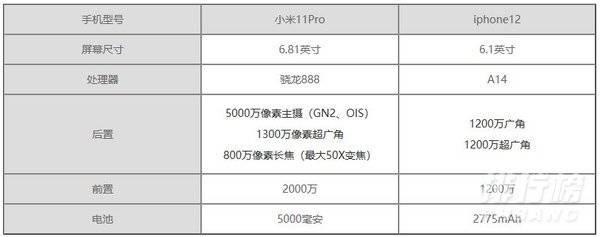 小米11pro和蘋果12哪個好_小米11pro和蘋果12對比