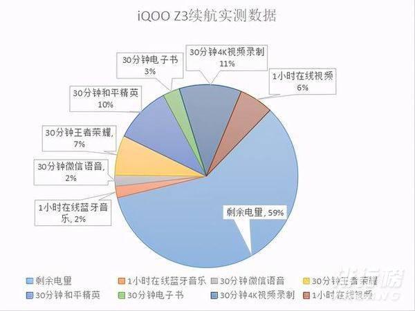 iqoo z3电池容量_iqoo z3续航测试
