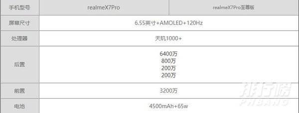 realmeX7Pro至尊版和realmeX7Pro有什麽區別?