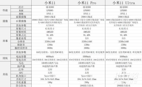 小米11和小米11pro哪个值得买_小米11和小米11pro对比