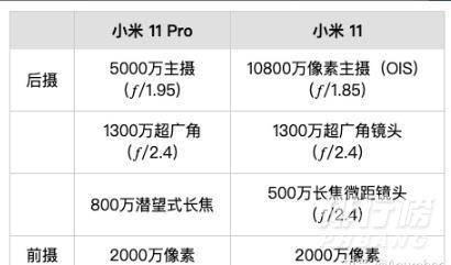 小米11和小米11pro对比_小米11与小米11pro参数对比