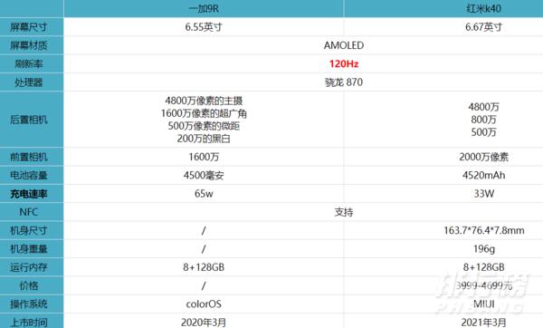 一加9R和红米k40有什么区别_哪款更值得入手