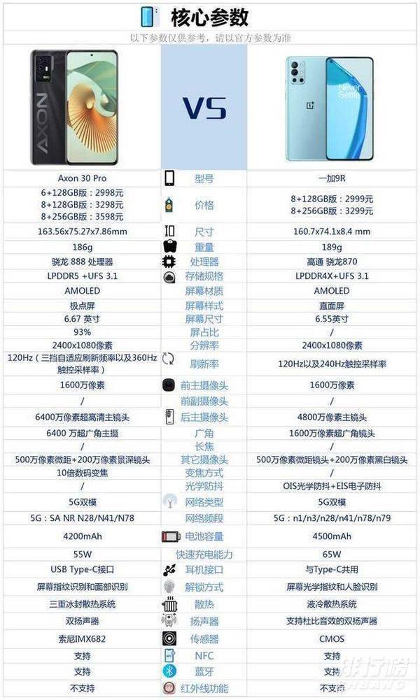 中兴axon30pro和一加9r哪个好_手机参数对比 投稿 第1张