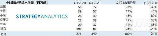 2021全球手机出货量_2021全球手机销量排行榜