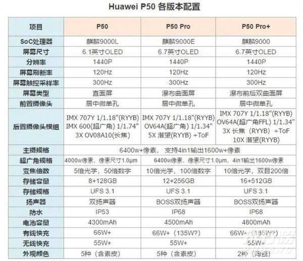 华为p50系列参数_华为p50系列参数配置表