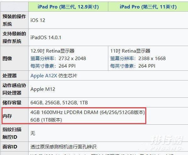 ipadpro202111寸和12寸的区别_区别多大