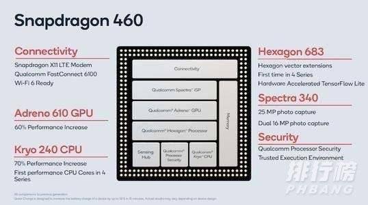 高通骁龙480处理器怎么样_高通骁龙480处理器性能详解