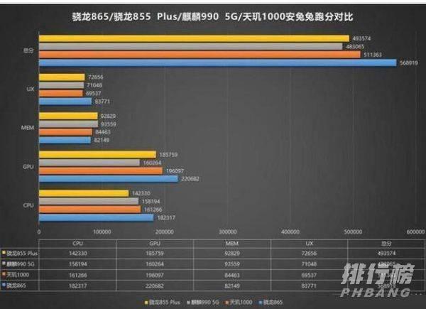 天玑1000plus和麒麟990跑分_天玑1000plus和麒麟990跑分对比