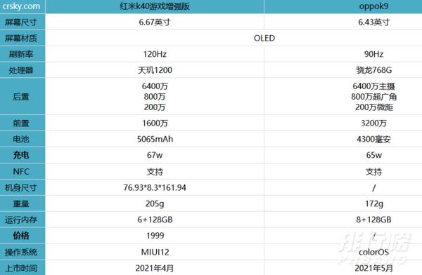 oppok9和红米k40游戏增强版哪款值得买_参数配置对比