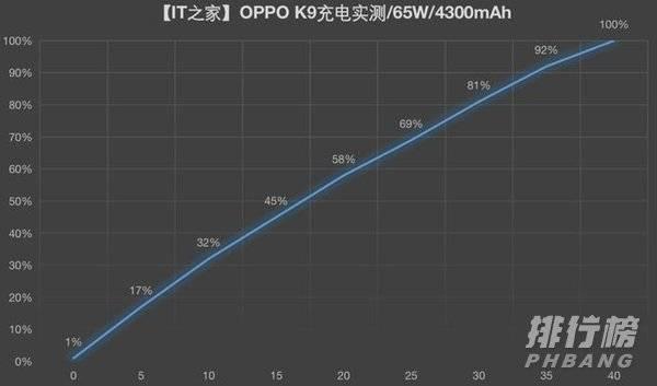 OPPO K9上手体验_OPPO K9全面评测
