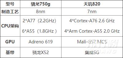 骁龙750g与天玑820哪个好_骁龙750g与天玑820对比
