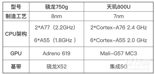 天玑800u与骁龙750g哪个好_天玑800u与骁龙750g对比