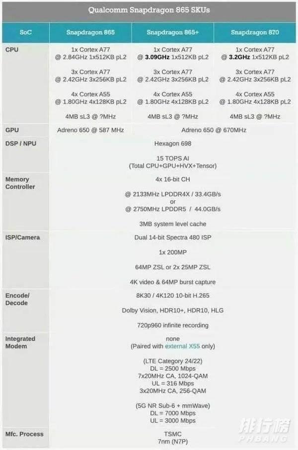 骁龙870和麒麟980哪个好_骁龙870和麒麟980详细参数对比