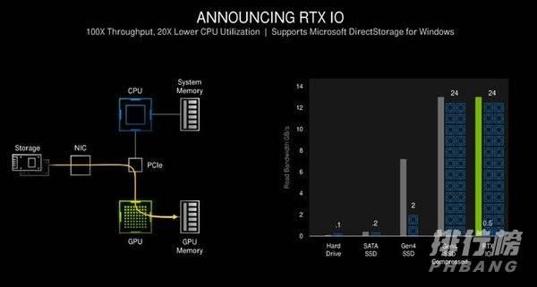 rtx3090算力多少_rtx3090算力怎么样