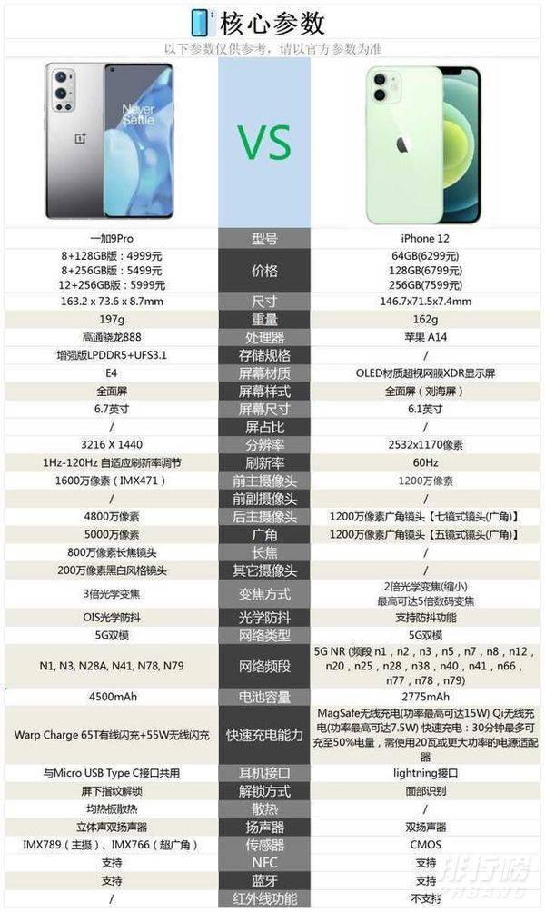一加9pro还是苹果12_一加9pro和苹果12哪个更值得买