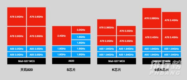 天玑900和天玑820哪个性能更强_天玑900和天玑820区别对比