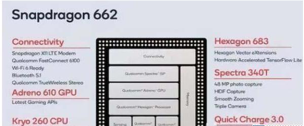 高通骁龙662和骁龙665哪个好_高通骁龙662和骁龙665参数对比