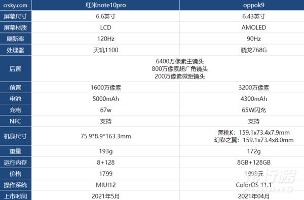 红米note10pro和oppok9区别对比_哪款更值得入手