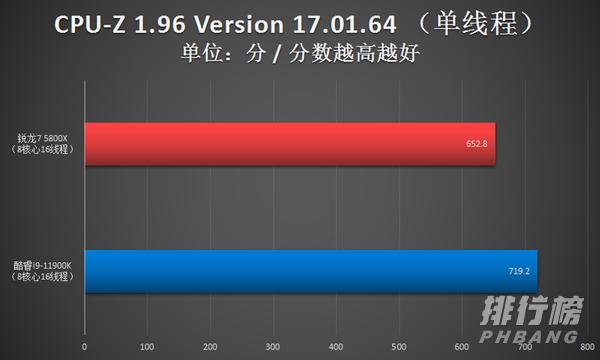 锐龙7 5800X相当于因特尔什么处理器_锐龙7 5800X处理器性能