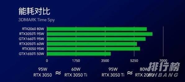 联想小新pro163050和1650选哪个_