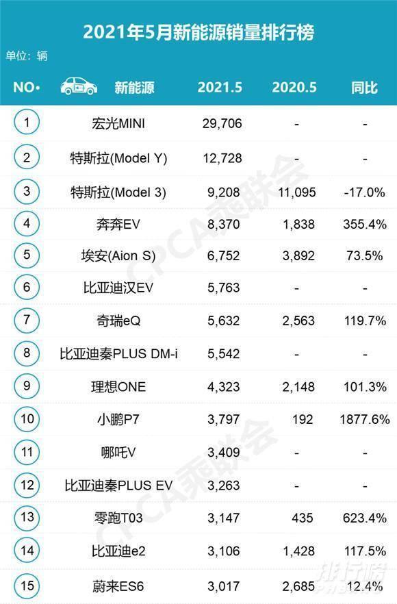 新能源汽车5月销量排行榜_5月新能源汽车销量排行榜