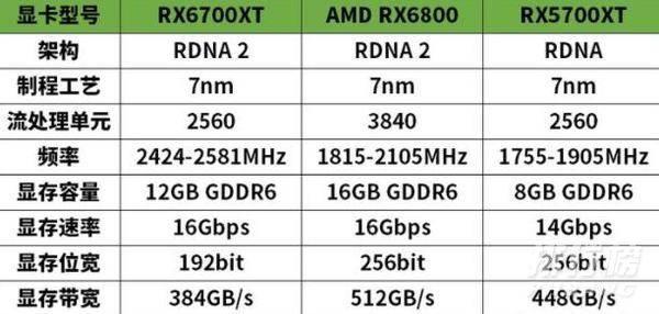 RX 6700XT怎么样_