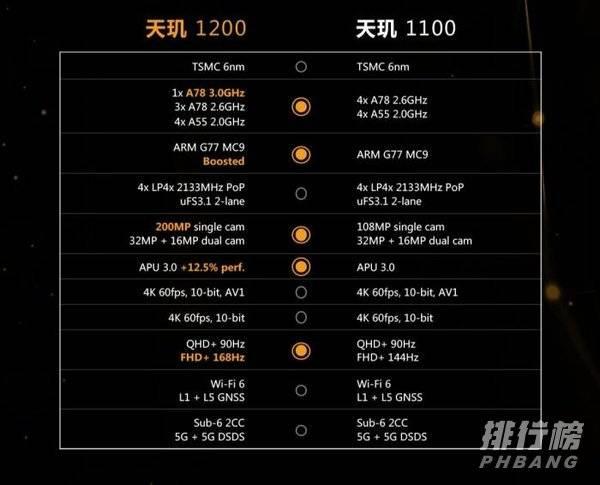 天玑1200和天玑1100区别_天玑1200和天玑1100对比