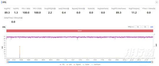 天玑1200和骁龙870处理器哪个好_天玑1200和骁龙870对比测评