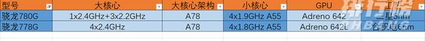 骁龙778g安兔兔跑分_骁龙778g性能跑分多少