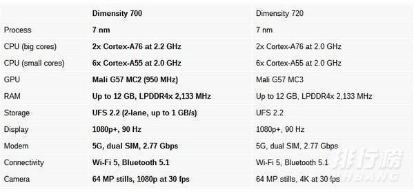 天玑700是5g芯片吗_天玑700是什么级别