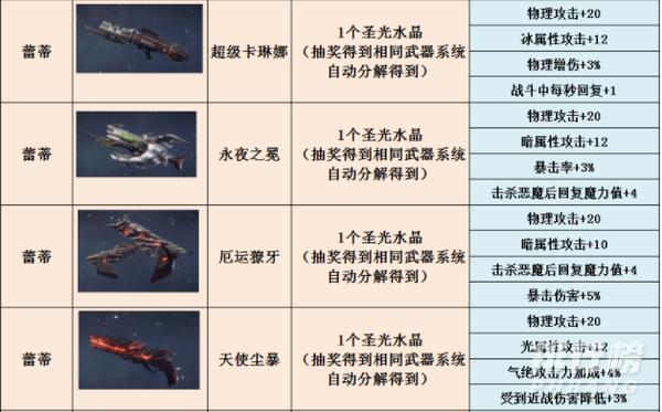 鬼泣巅峰之战武器图鉴_鬼泣巅峰之战武器推荐