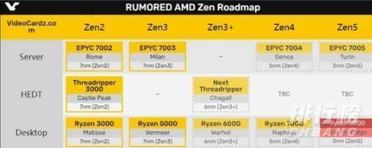 zen4处理器最新消息