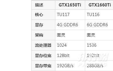 rtx3050和gtx1650ti哪个好_rtx3050和gtx1650ti