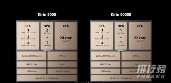 麒麟9000和9000e的区别_麒麟9000和9000e对比