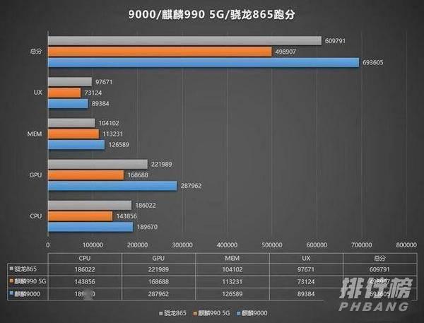 麒麟990和麒麟9000的区别_麒麟990和麒麟9000处理器哪个好