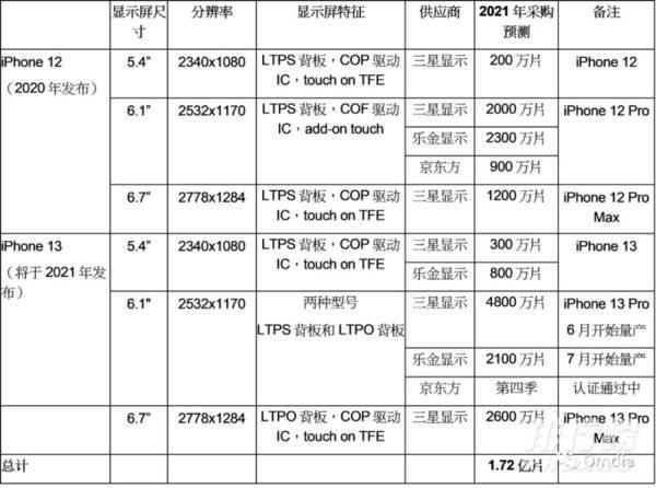 苹果iphone13曝光_苹果iphone13最新消息