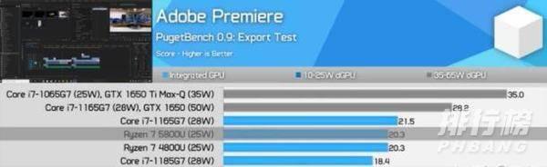 R7 5800U相当于英特尔哪款处理器_R7 5800U相当于英特尔什么水平
