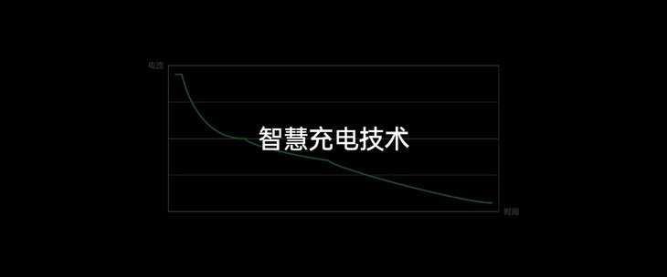 OPPO智慧充电技术_OPPO最新智慧充电技术发布