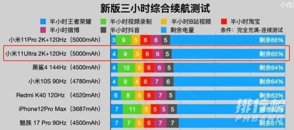 小米11Ultra续航能力怎么样_小米11Ultra续航评测