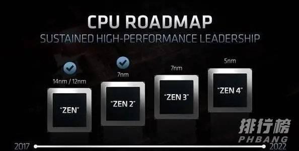 Zen4处理器发布时间