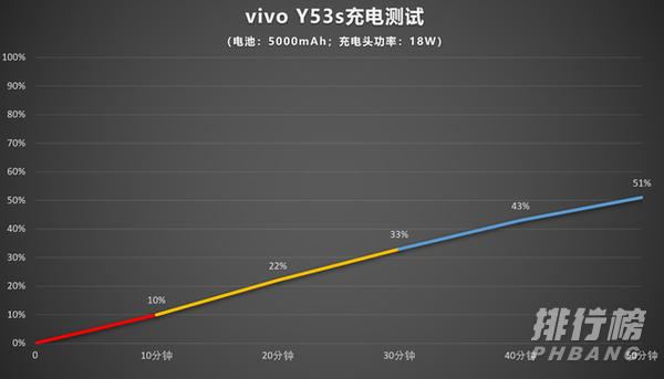 vivoy53s续航能力_vivoy53s电池续航怎么样