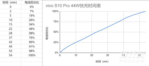 vivo s10 pro支持无线充电吗_vivos10pro支持闪充吗