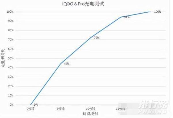 iqoo8pro电池耐用吗_耗电情况怎么样
