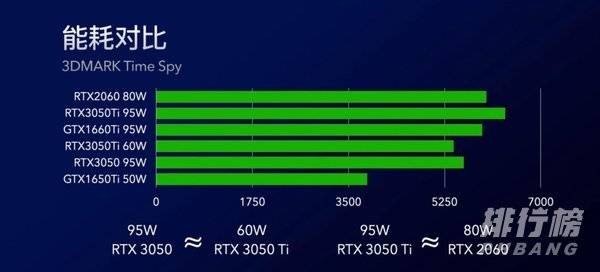 rtx3050和gtx1650ti哪个好_