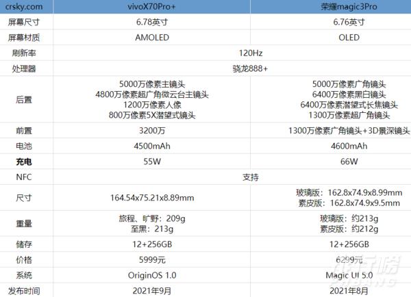 vivox70pro+和榮耀magic3pro區別對比_哪款更值得入手