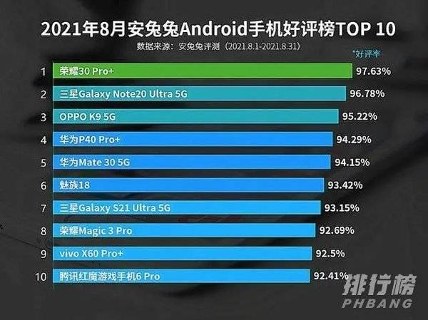 2021八月手机排行_2021八月手机好评排行榜