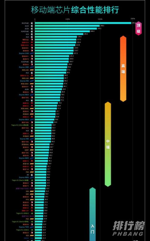 2021手机处理器性能排名_2021手机最新cpu性能排行