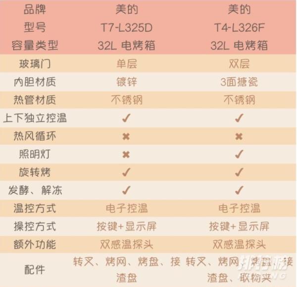 美的烤箱t4和t7的区别_美的烤箱t4和t7哪个性价比高