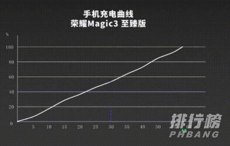 荣耀magic3至臻版值得入买吗_荣耀magic3至臻版详细评测
